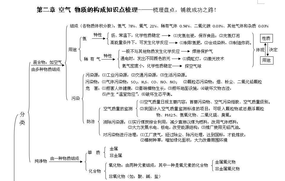 2018中考化学知识点:物质的构成(word版)_物质
