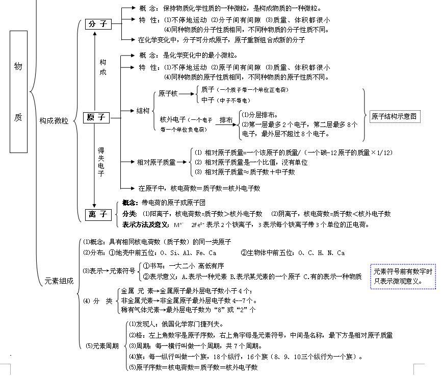2018中考化学知识点:物质的构成(图片版)(2)_物