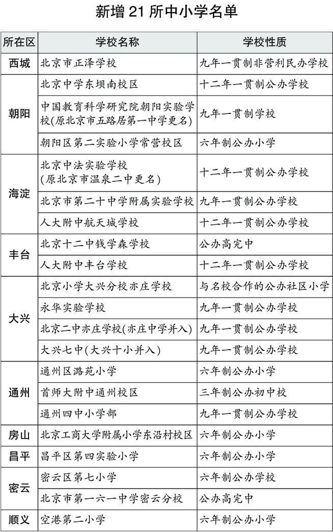 新学年北京市新增21所中小学