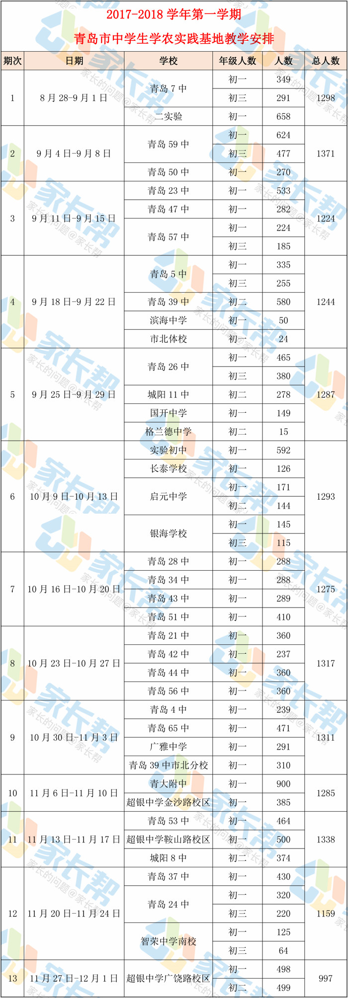 2017-2018第一学期青岛中学生学农时间安排表