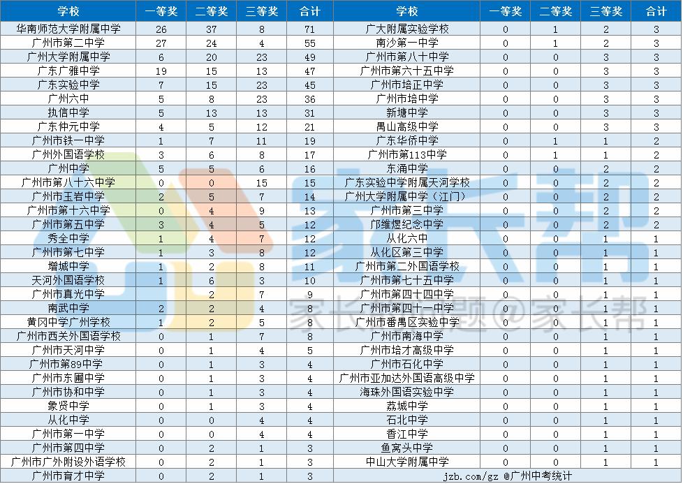 2017年广州高一物理力学竞赛各校获奖统计