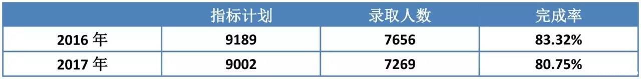 2016年与2017年的指标计划、完成率对比情况