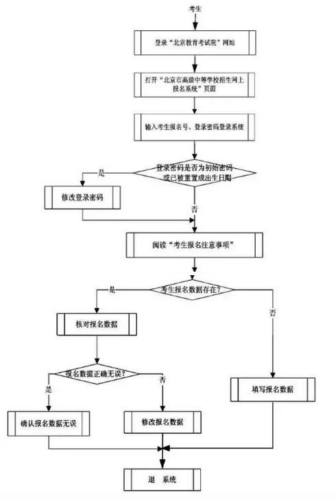 2018年北京中考报名流程