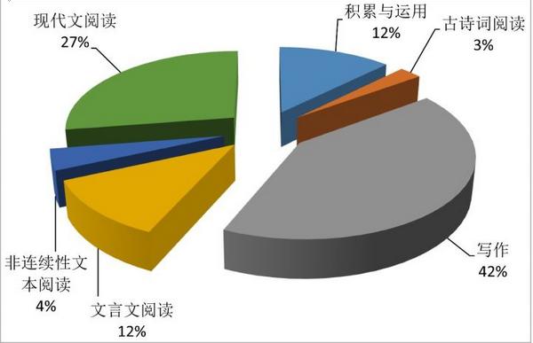 2017年沈阳市中考语文试卷结构图