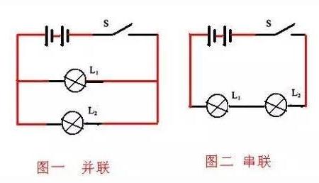 串联电路电流只有一条路径,没有分流点,并联电路电流多条路径,有分流