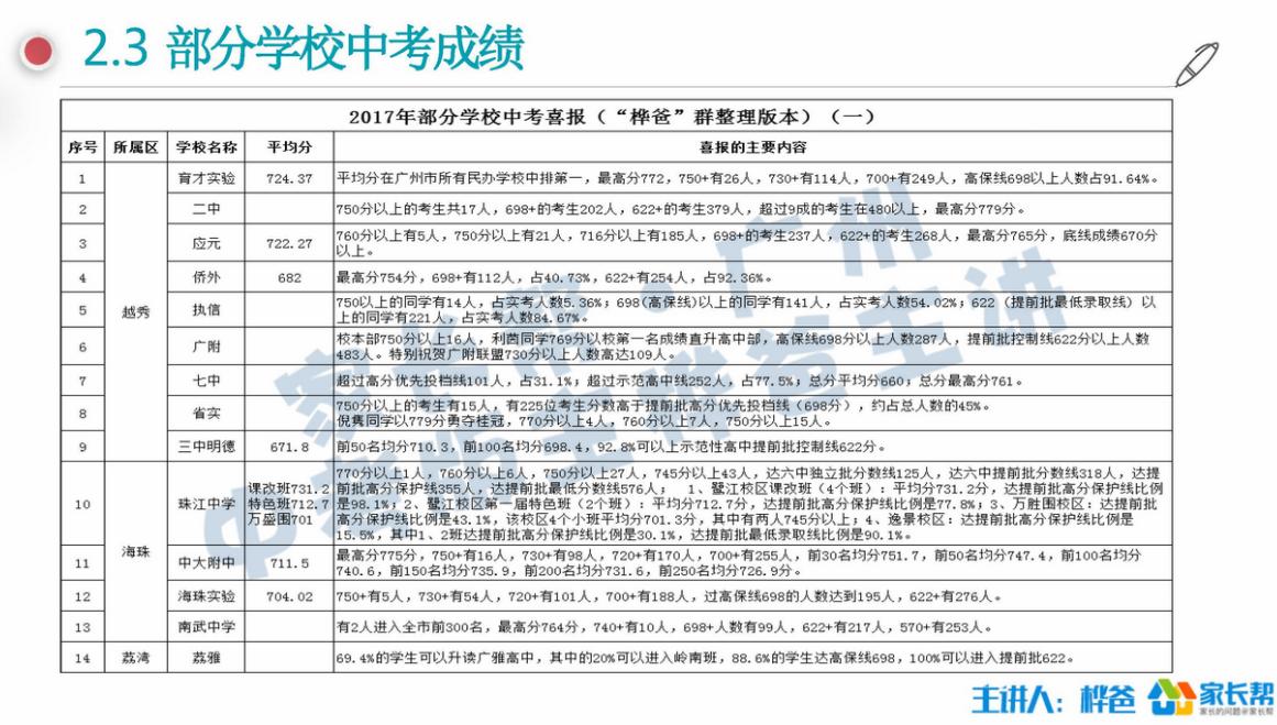 备考2018:广州中考估分的五种方式(责编保举:数学家教jxfudao.com/xuesheng)