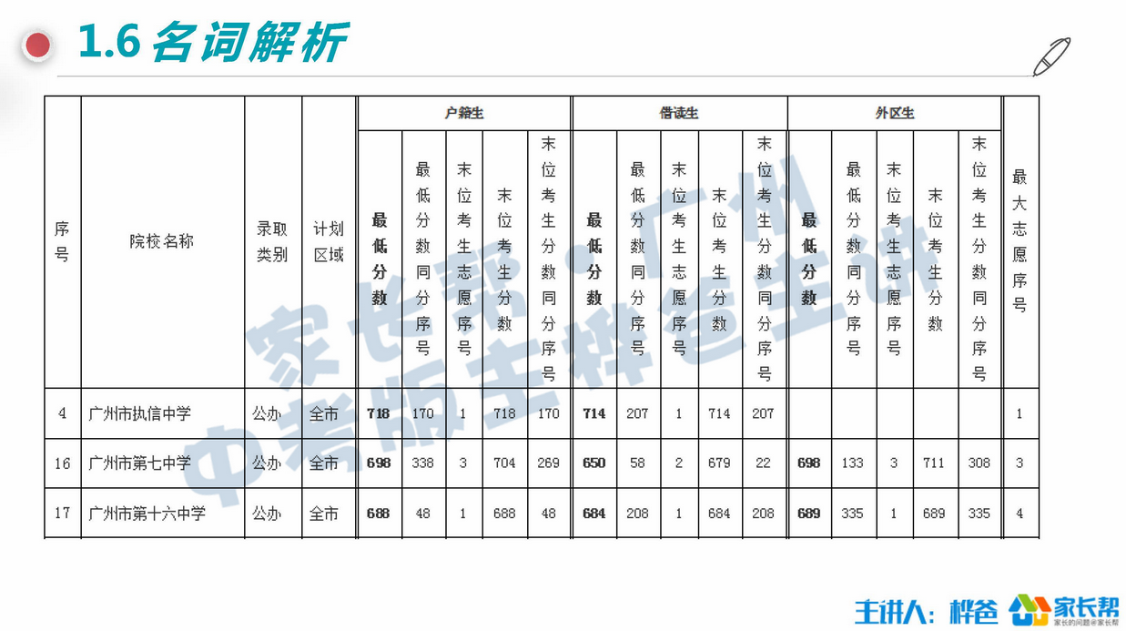 备考2018:广州中考录取名词表白(责编保举:数学视频jxfudao.com/xuesheng)