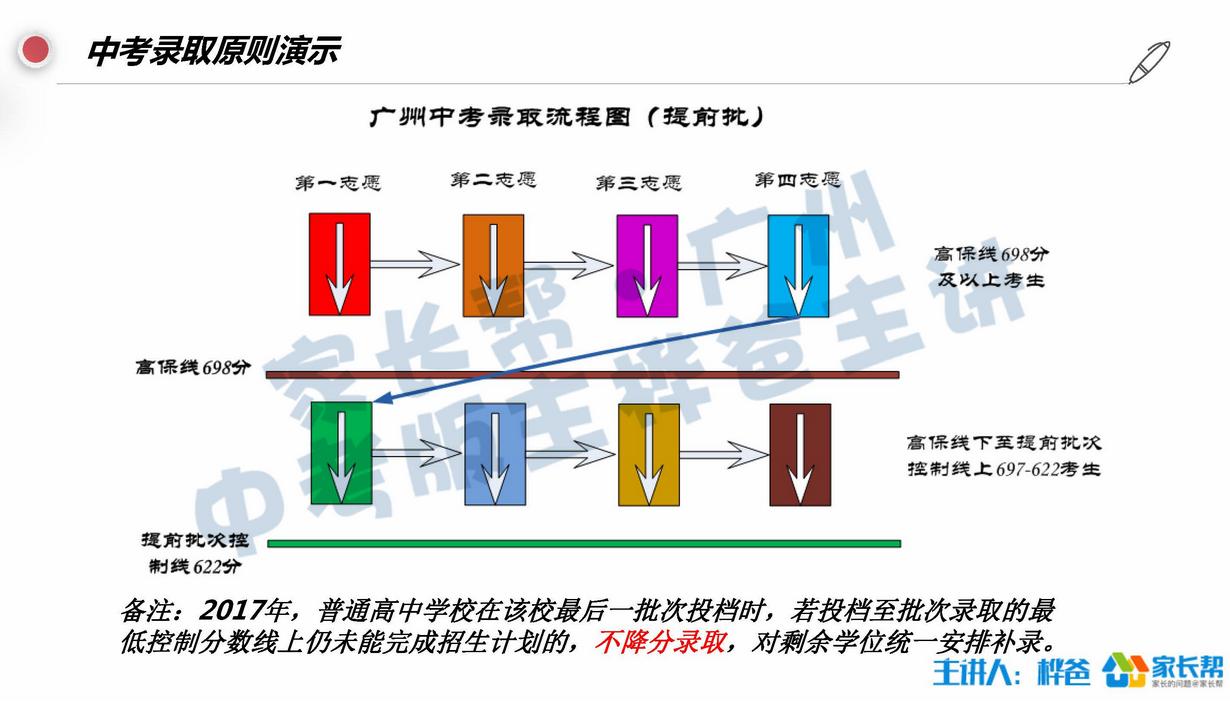 备考2018:广州中考录取流程图解(责编保举:数学教案jxfudao.com/xuesheng)