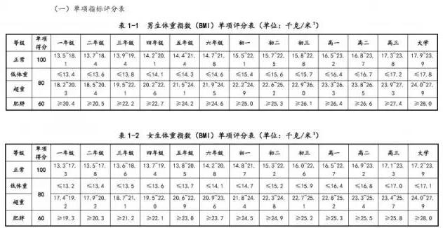 中学体质健康评分表_国家学生体质健康标准各项评分表_小升初特长_北京奥数网