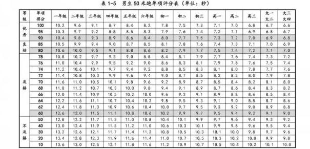 中学体质健康评分表_国家学生体质健康标准各项评分表(2)_小升初特长_北京奥数网