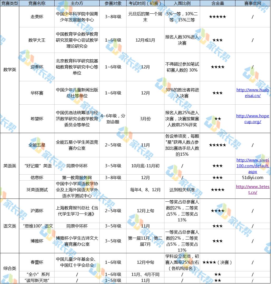上海小学各年级适宜杯赛时间、含金量大整理