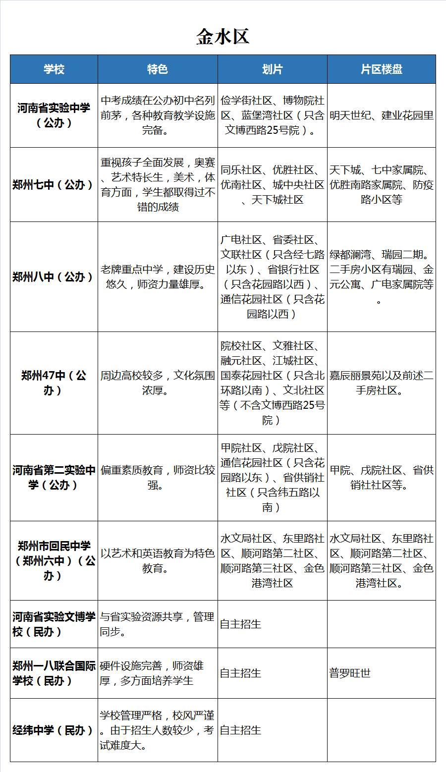 2018郑州小升初35所知名初中信息汇总(责编保举:数学课件jxfudao.com/xuesheng)