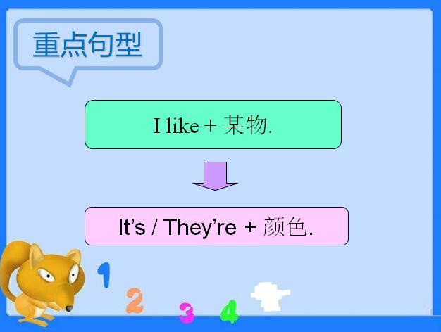 北京课改版教学三小学上册英语课件:《Unit7L云年级分享新鲜事图片