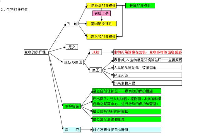 2018中考生物知识点结构图分类整理:生物的多样性(2)