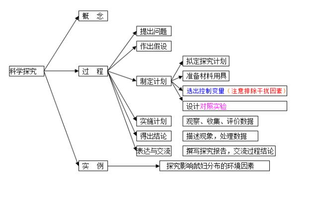 2018中考生物知识点结构图分类整理:科学探究1