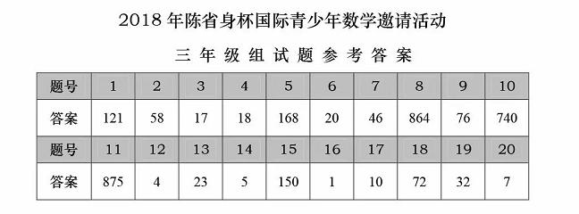 2018年陈省身杯国际青少年数学邀请赛三年级答案