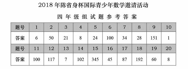 2018年陈省身杯国际青少年数学邀请赛四年级答案