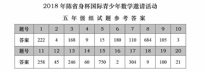 2018年陈省身杯国际青少年数学邀请赛五年级答案