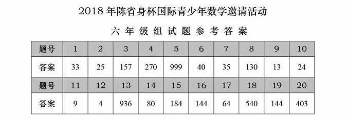 2018年陈省身杯国际青少年数学邀请赛六年级答案