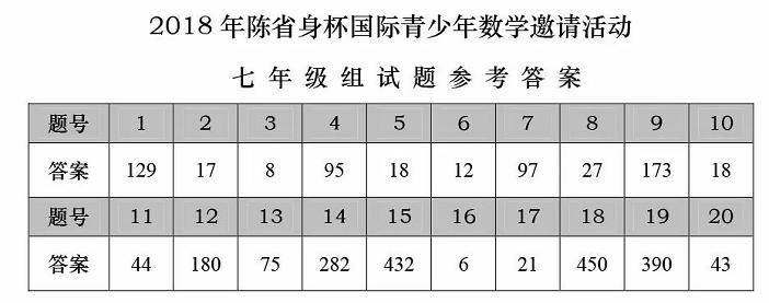 2018年陈省身杯国际青少年数学邀请赛七年级答案