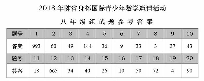 2018年陈省身杯国际青少年数学邀请赛八年级答案