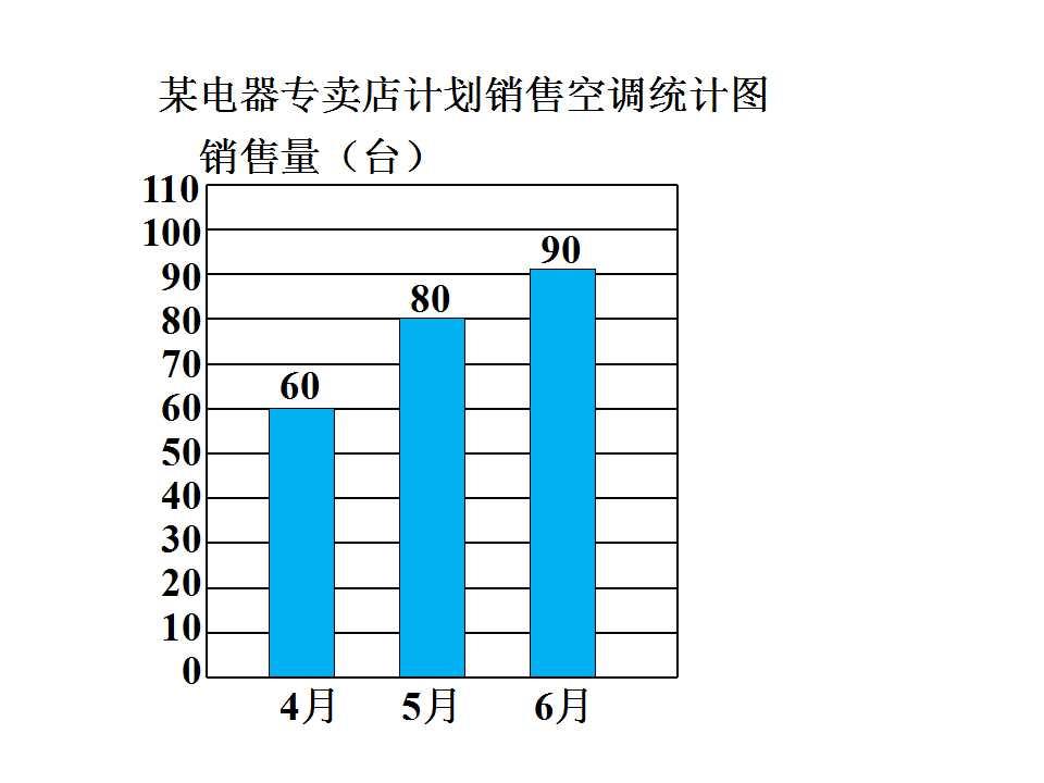 冀教版四年级下册数学课件《复式条形统计图》(3)图片