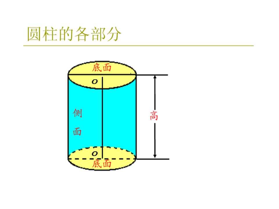 北师大版六年级下册数学课件《圆柱的表面积1》(3)
