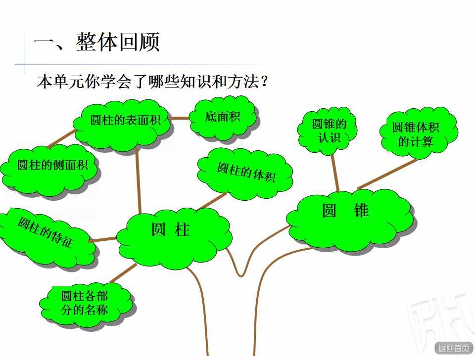 青岛版六年级下册数学课件《圆柱和圆锥》(3)