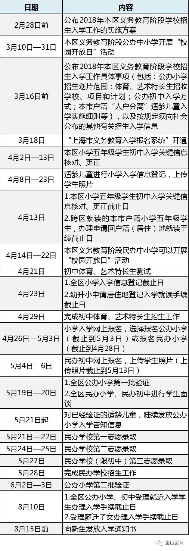 2018年上海市宝山区六年级招生入学工作日程安排