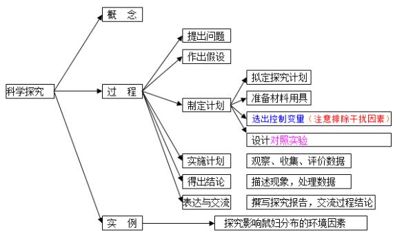 2018中考生物知识点结构图分类整理:科学探究
