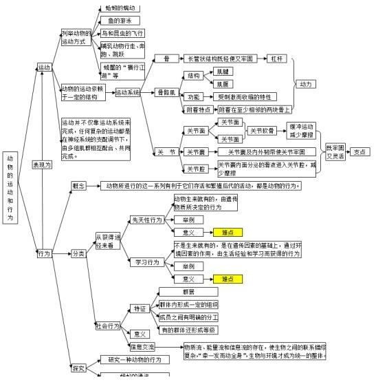 2018中考生物知识点结构图分类整理:动物的运动与行为