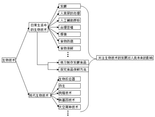 2018中考生物知识点结构图分类整理:生物技术