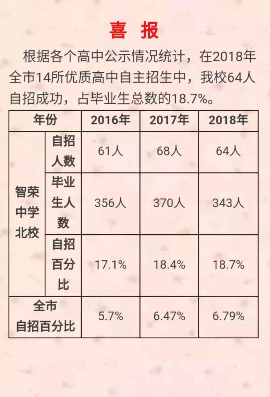 2018青岛小升初初中学校自招录取信息汇总