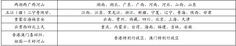 初中中国地理知识点归纳:从世界看中国(1)