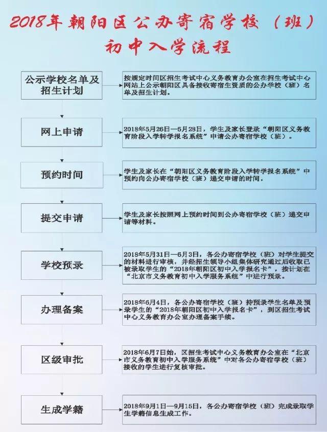 2018年北边京朝日区初中寄宿退学信析