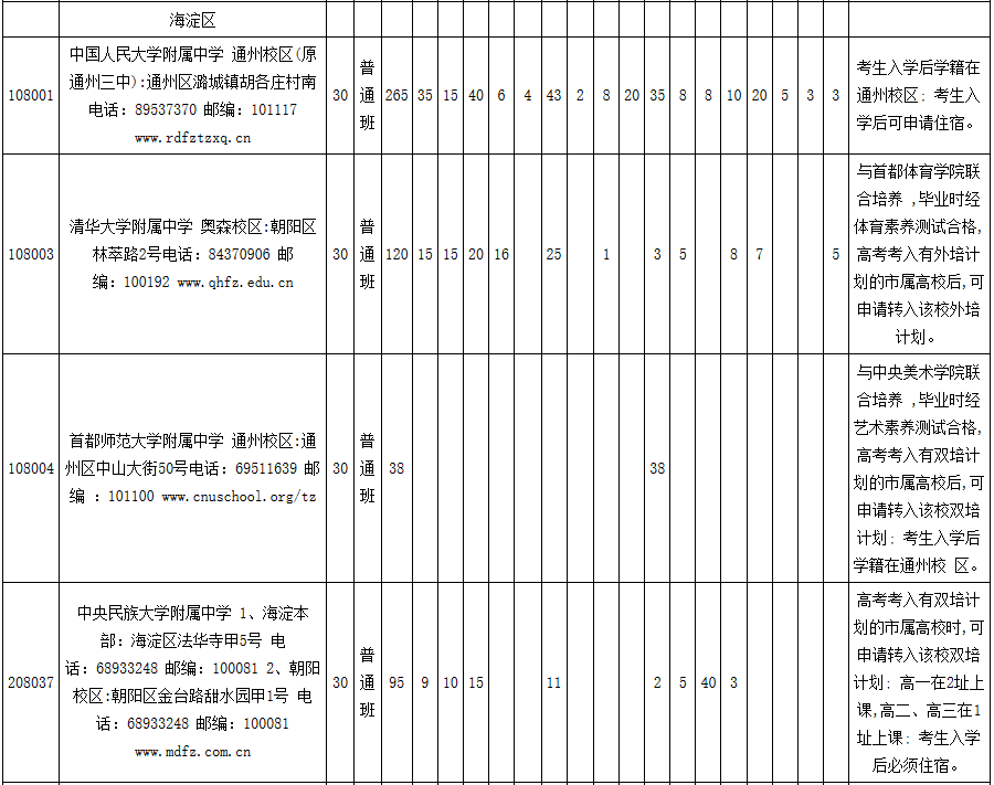2018年北京海淀区市级优质高中教育资源统筹区域高中美国地理地理图片