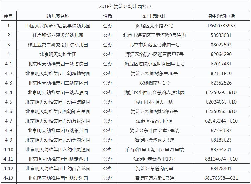 2018年北京市海淀区幼儿园名录1