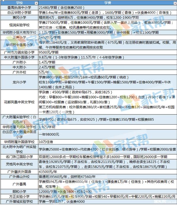 2018年广州市各小学费用信息汇总