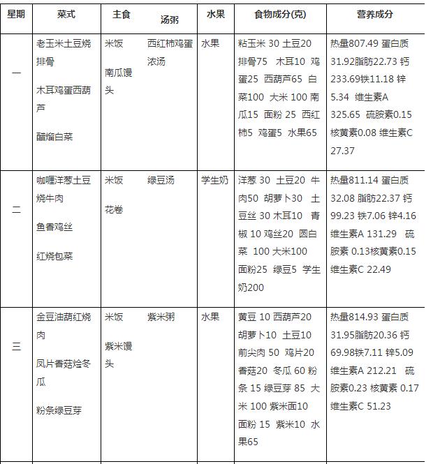 2018北京师范大学实验小学学生午餐食谱(5.28-6.1)