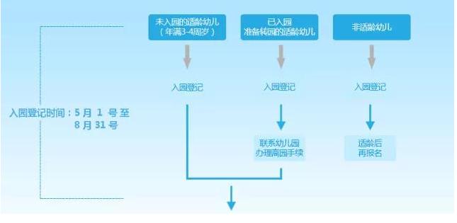 2018北京朝阳区幼儿园报名流程及重要时间节点