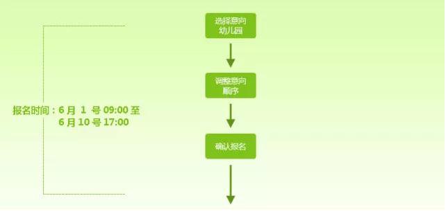 2018北京朝阳区澳门威尼斯人娱乐场园报名流程及重要时间节点