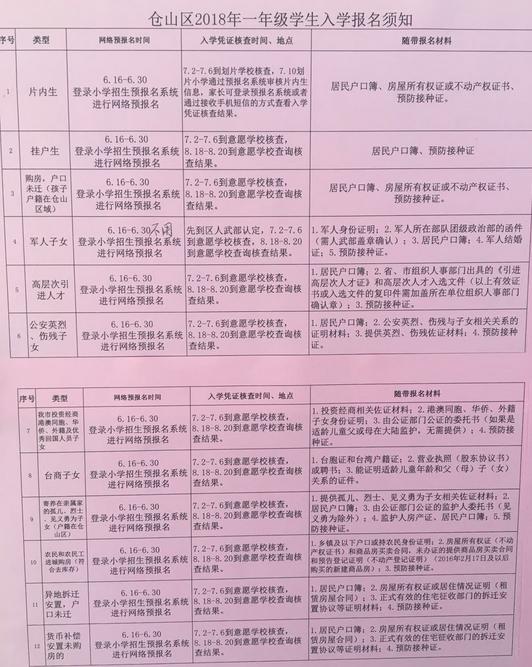 2018年福州仓山区一年级学生入学报名须知