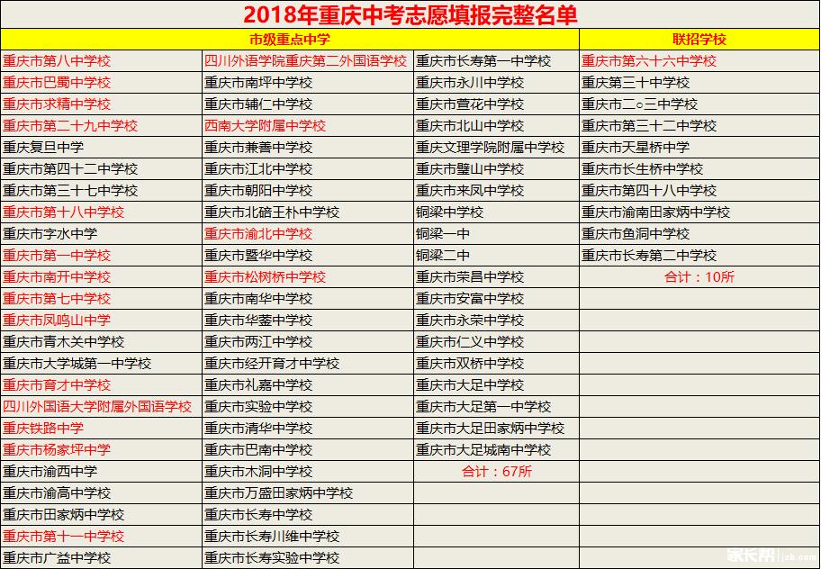 2019重庆中考志愿填报全攻略