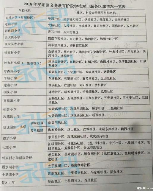 2018年武汉汉阳区小学对口划片