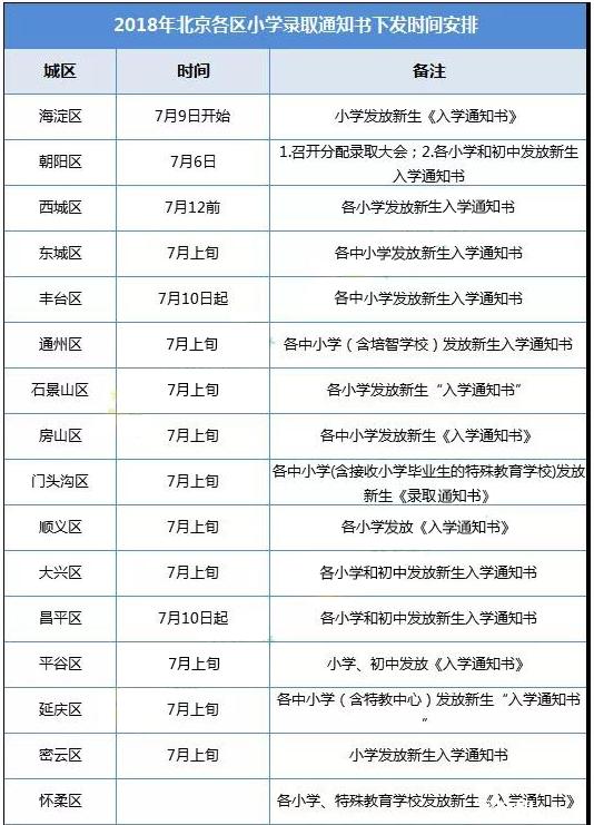 2018北京幼升小后要准备的重要事情