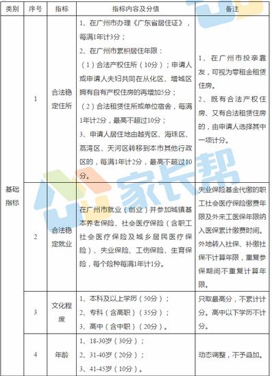 2018广州来穗人员积分制服务管理指标及分值表