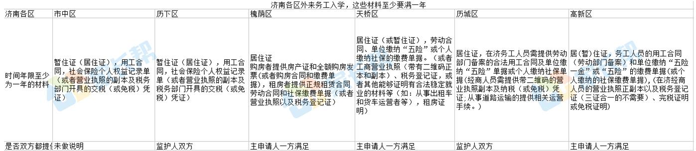 2018年济南市各区外来务工入学,资料至少满一年汇总