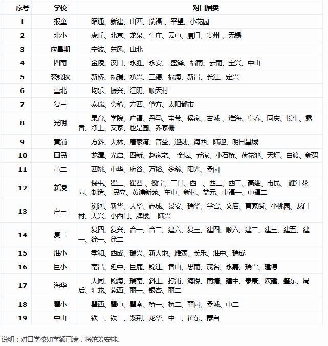 2018年上海市黄浦区暑假小学转学对口安排表