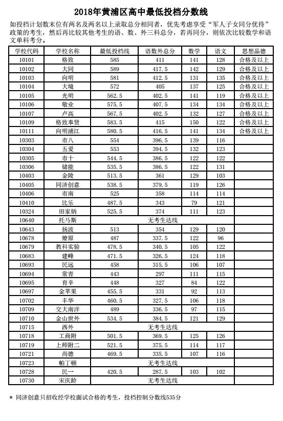"""2018年贵港黄浦区中考""""普通高中""""最低投档分数线上海高中全部图片"""