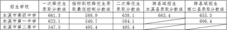 2018年辽宁本溪中考分数线(已更新)